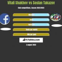 Vitali Shakhov vs Soslan Takazov h2h player stats