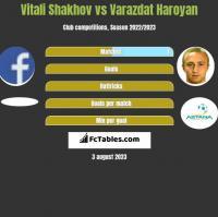 Vitali Shakhov vs Varazdat Haroyan h2h player stats