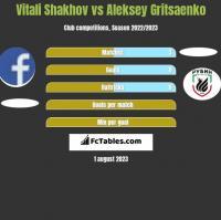 Vitali Shakhov vs Aleksey Gritsaenko h2h player stats