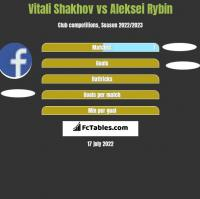 Vitali Shakhov vs Aleksei Rybin h2h player stats