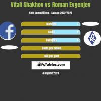Vitali Shakhov vs Roman Evgenjev h2h player stats