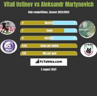 Vitali Ustinov vs Aleksandr Martynovich h2h player stats