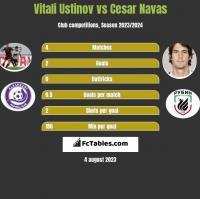 Vitali Ustinov vs Cesar Navas h2h player stats