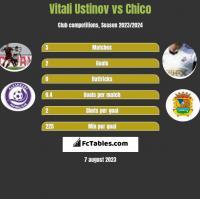 Vitali Ustinov vs Chico h2h player stats