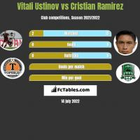 Vitali Ustinov vs Cristian Ramirez h2h player stats