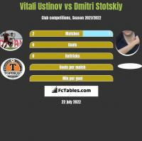 Vitali Ustinov vs Dmitri Stotskiy h2h player stats