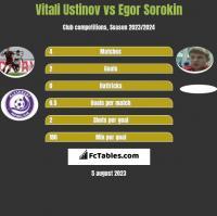Vitali Ustinov vs Egor Sorokin h2h player stats