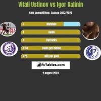 Vitali Ustinov vs Igor Kalinin h2h player stats