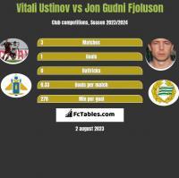 Vitali Ustinov vs Jon Gudni Fjoluson h2h player stats