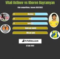 Vitali Ustinov vs Khoren Bayramyan h2h player stats