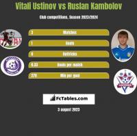 Vitali Ustinov vs Ruslan Kambolov h2h player stats