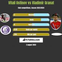 Vitali Ustinov vs Vladimir Granat h2h player stats