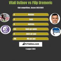 Vitali Ustinov vs Filip Uremovic h2h player stats