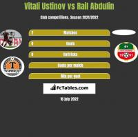 Vitali Ustinov vs Rail Abdulin h2h player stats