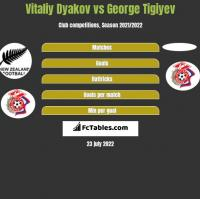 Vitaliy Dyakov vs George Tigiyev h2h player stats
