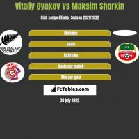 Vitaliy Dyakov vs Maksim Shorkin h2h player stats