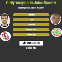 Vitaliy Vernydub vs Anton Shendrik h2h player stats