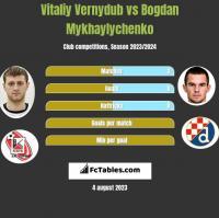 Vitaliy Vernydub vs Bogdan Mykhaylychenko h2h player stats
