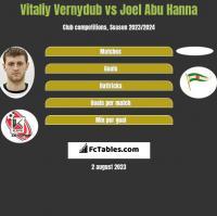 Vitaliy Vernydub vs Joel Abu Hanna h2h player stats