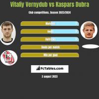 Vitaliy Vernydub vs Kaspars Dubra h2h player stats