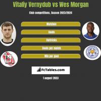 Vitaliy Vernydub vs Wes Morgan h2h player stats