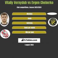 Vitaliy Vernydub vs Evgen Cheberko h2h player stats