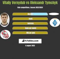 Vitaliy Vernydub vs Oleksandr Tymchyk h2h player stats
