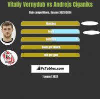 Vitaliy Vernydub vs Andrejs Ciganiks h2h player stats