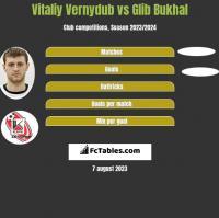 Vitaliy Vernydub vs Glib Bukhal h2h player stats