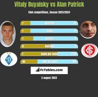Vitaly Buyalsky vs Alan Patrick h2h player stats