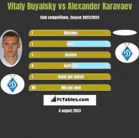 Witalij Bujalski vs Ołeksandr Karawajew h2h player stats