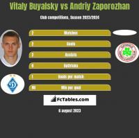 Witalij Bujalski vs Andriy Zaporozhan h2h player stats