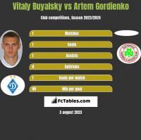 Vitaly Buyalsky vs Artem Gordienko h2h player stats