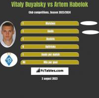Witalij Bujalski vs Artem Habelok h2h player stats