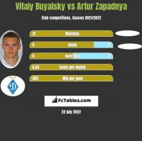 Vitaly Buyalsky vs Artur Zapadnya h2h player stats