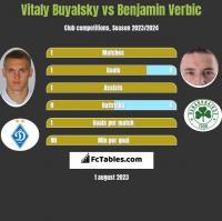 Vitaly Buyalsky vs Benjamin Verbic h2h player stats