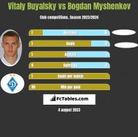 Witalij Bujalski vs Bogdan Myshenkov h2h player stats
