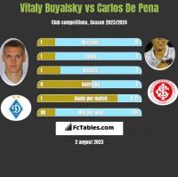 Vitaly Buyalsky vs Carlos De Pena h2h player stats