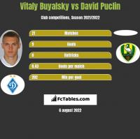 Vitaly Buyalsky vs David Puclin h2h player stats