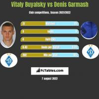 Witalij Bujalski vs Denis Garmasz h2h player stats