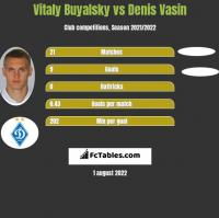 Vitaly Buyalsky vs Denis Vasin h2h player stats