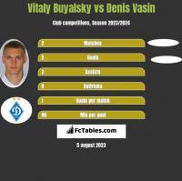 Witalij Bujalski vs Denis Vasin h2h player stats