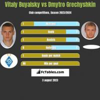 Witalij Bujalski vs Dmytro Hreczyszkin h2h player stats