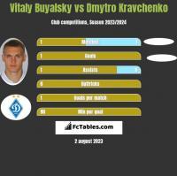 Vitaly Buyalsky vs Dmytro Kravchenko h2h player stats