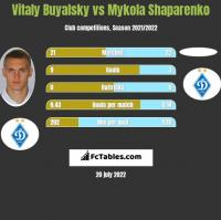 Vitaly Buyalsky vs Mykola Shaparenko h2h player stats