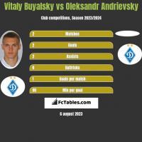 Vitaly Buyalsky vs Oleksandr Andrievsky h2h player stats