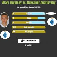 Witalij Bujalski vs Ołeksandr Andriewskij h2h player stats