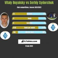 Vitaly Buyalsky vs Serhiy Sydorchuk h2h player stats
