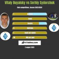 Witalij Bujalski vs Serhij Sydorczuk h2h player stats