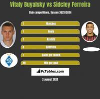 Vitaly Buyalsky vs Sidcley Ferreira h2h player stats